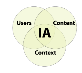 Information Architecture Diagramn