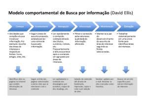 Modelo comportamental de busca por informação (proposto por David Ellis)